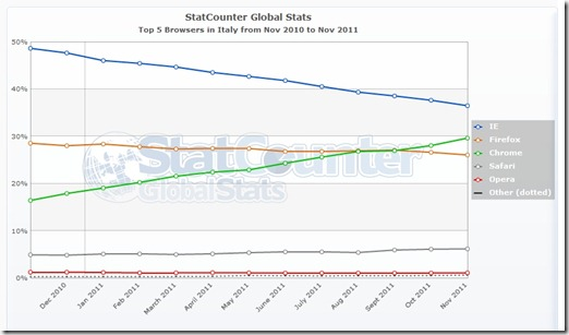 StatCounter-browser-IT-monthly-201011-201111